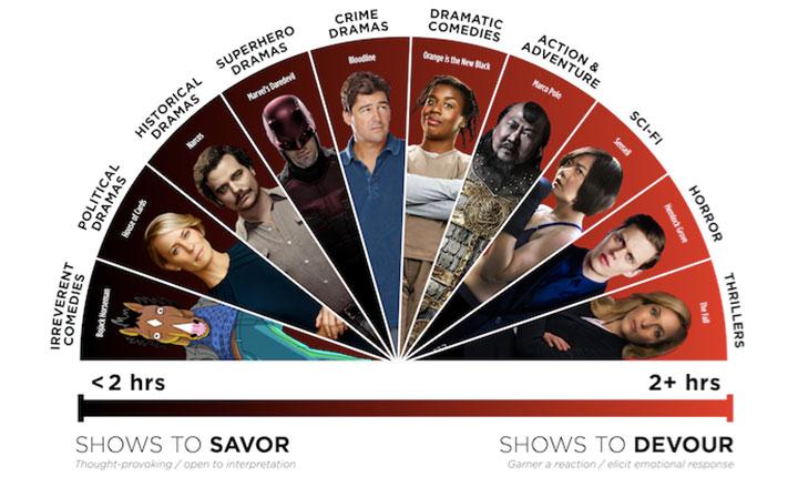 Netflix-binge-scale